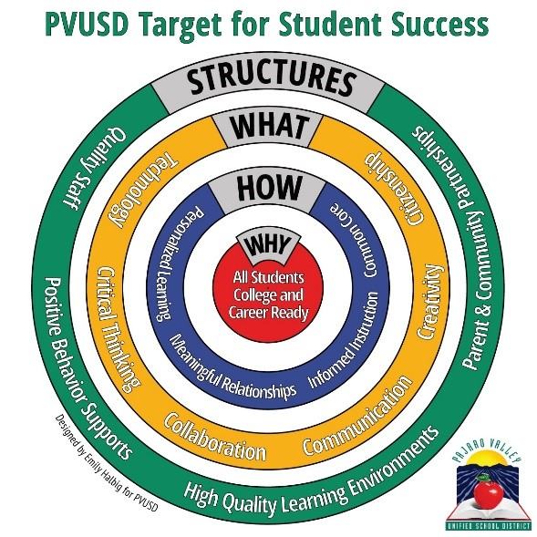 PVUSD Target for Student Success